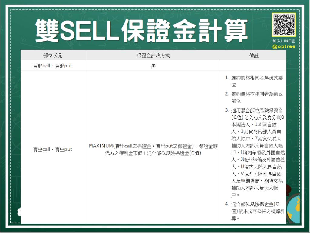選擇權保證金的計算_雙SELL保證金計算