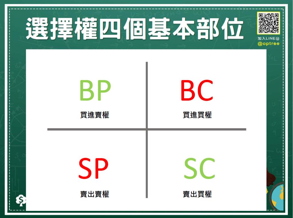 選擇權策略怎麼玩_選擇權四個基本部位