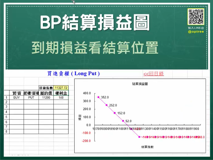 選擇權買方-選擇權BUYPUT結算損益圖
