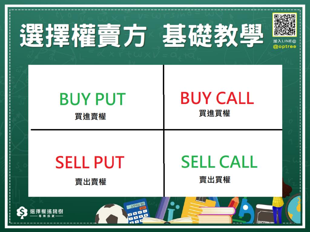 選擇權賣方_選擇權交易方式名稱辨識