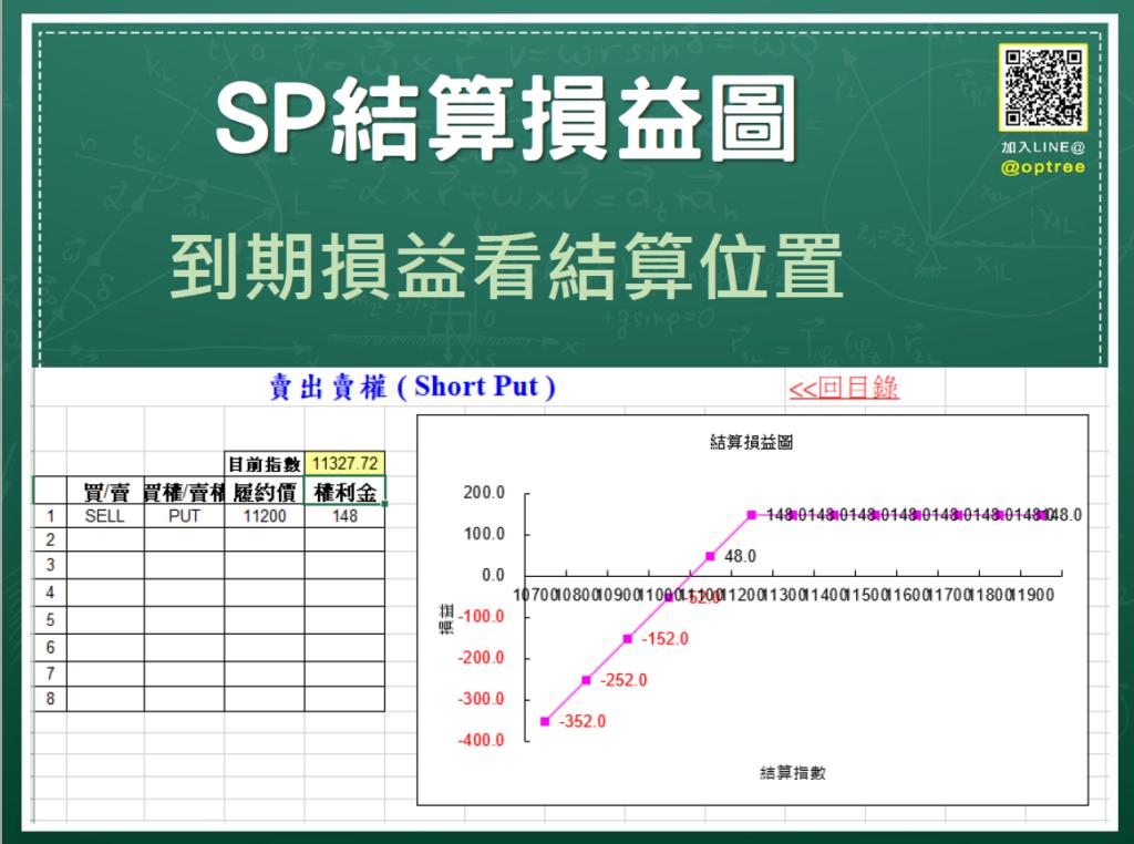 選擇權賣方_選擇權賣方SELL-PUT結算損益表-1